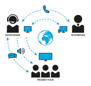 Darstellung Remote Interview Schema Nutzerinterviews weltweit
